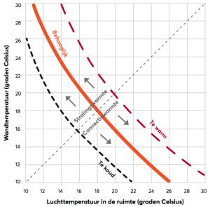 nano infrarood behaaglijke warmte van Degree-n, de doorbraak in de energiesector.