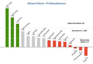 Financieel slechte fabrikanten zonnepanelen