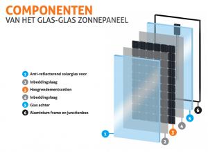 Componenten van het SolarWatt Glas-Glas zonnepaneel